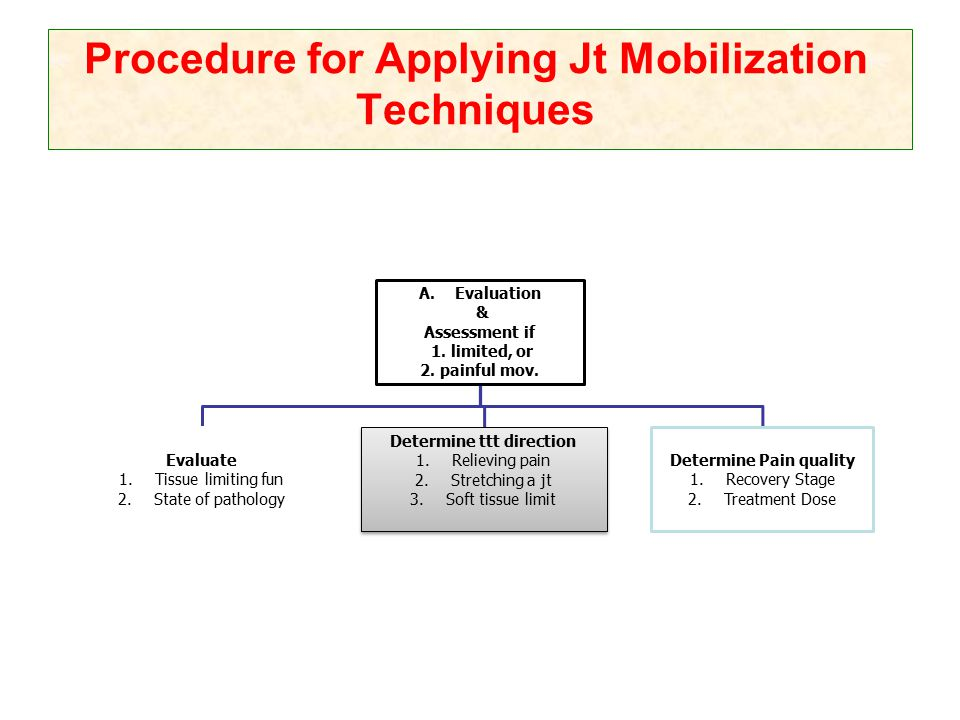 Procedure for Applying Jt Mobilization Techniques A.Evaluation & Assessment if 1. limited, or 2. painful mov. Evaluate 1.Tissue limiting fun 2.State o