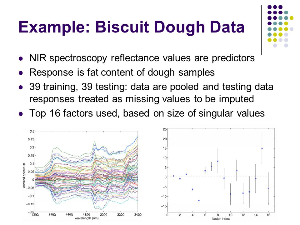 Example: Biscuit Dough Data NIR spectroscopy reflectance values are predictors Response is fat content of dough samples 39 training, 39 testing: data are pooled and testing data responses treated as missing values to be imputed Top 16 factors used, based on size of singular values