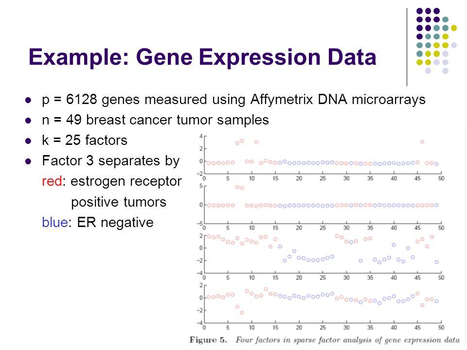 Example: Gene Expression Data p = 6128 genes measured using Affymetrix DNA microarrays n = 49 breast cancer tumor samples k = 25 factors Factor 3 sepa