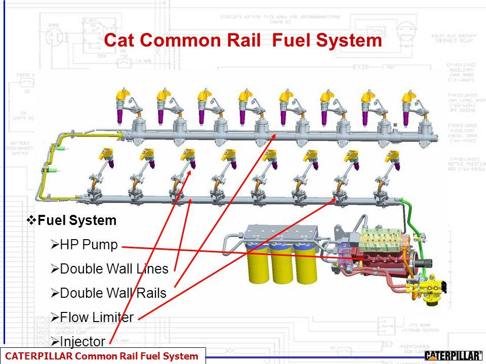 CATERPILLAR Common Rail Fuel System Cat Common Rail Fuel System  Fuel System  HP Pump  Double Wall Lines  Double Wall Rails  Flow Limiter  Injec