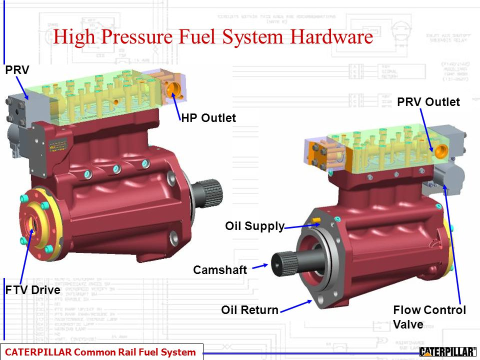 CATERPILLAR Common Rail Fuel System High Pressure Fuel System Hardware Oil ReturnFlow Control Valve PRV Outlet Oil Supply Camshaft FTV Drive HP Outlet