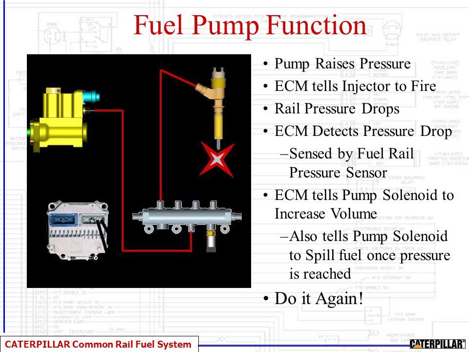 CATERPILLAR Common Rail Fuel System Fuel Pump Function Pump Raises Pressure ECM tells Injector to Fire Rail Pressure Drops ECM Detects Pressure Drop –
