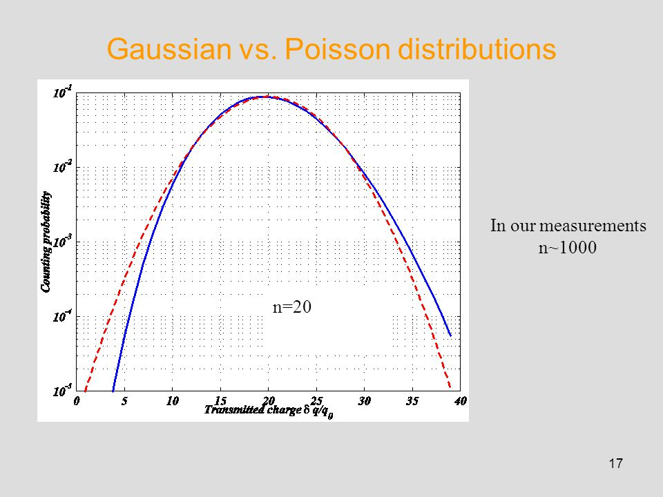 17 Gaussian vs. Poisson distributions n=20 In our measurements n~1000