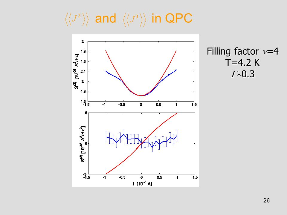 26 and in QPC Filling factor =4 T=4.2 K  0.3