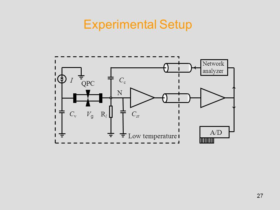 27 Experimental Setup I VgVg QPC N RlRl CvCv Low temperature C st CcCc Network analyzer A/D