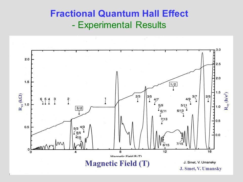 Magnetic Field (T) J. Smet, V. Umansky R xy (h/e 2 ) R xx (k  ) Fractional Quantum Hall Effect - Experimental Results