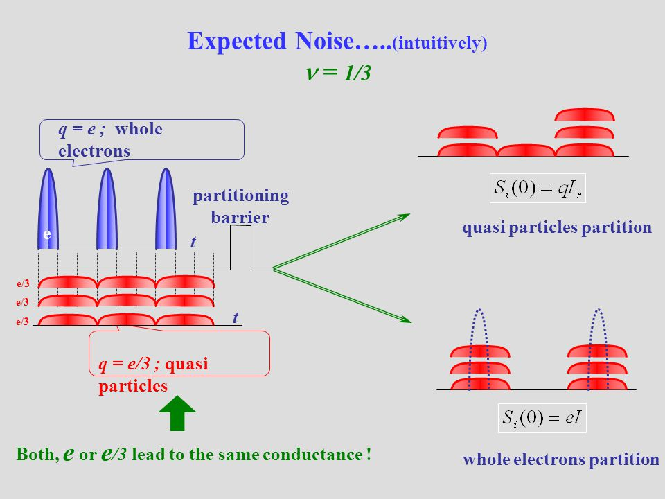 Expected Noise….. (intuitively) = 1/3 e/3 q = e ; whole electrons q = e/3 ; quasi particles quasi particles partition whole electrons partition e part