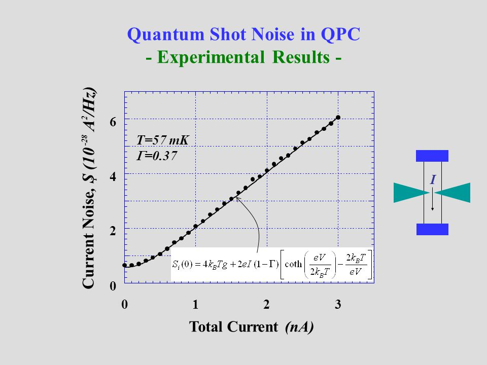 Quantum Shot Noise in QPC - Experimental Results - 0 2 4 6 0123 Current Noise, S i (10 -28 A 2 /Hz) T=57 mK  =0.37 I Total Current (nA)