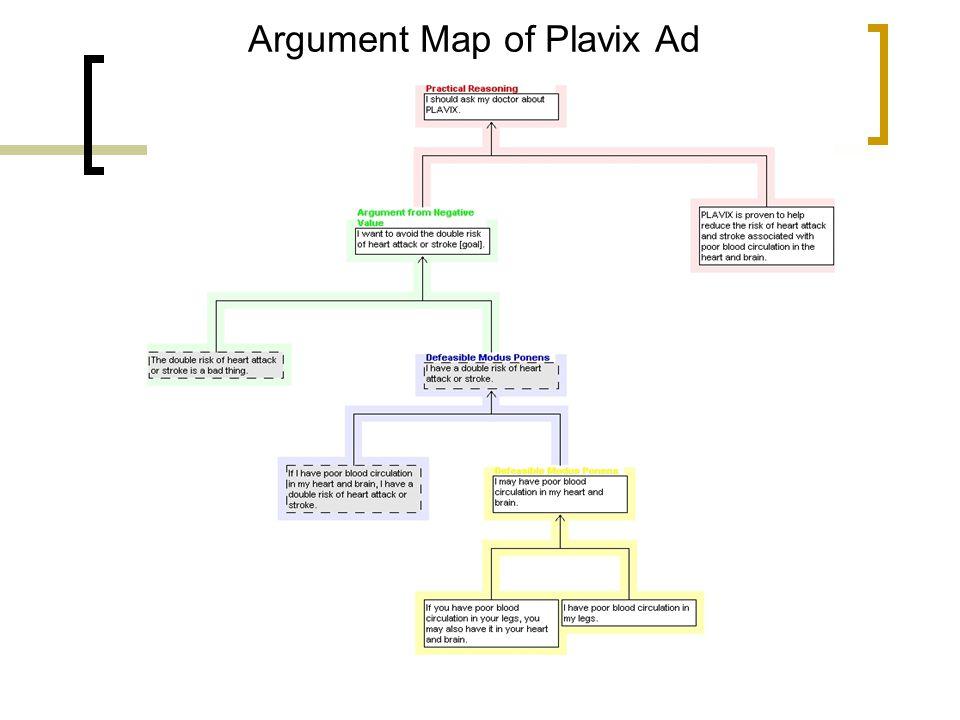 Argument Map of Plavix Ad