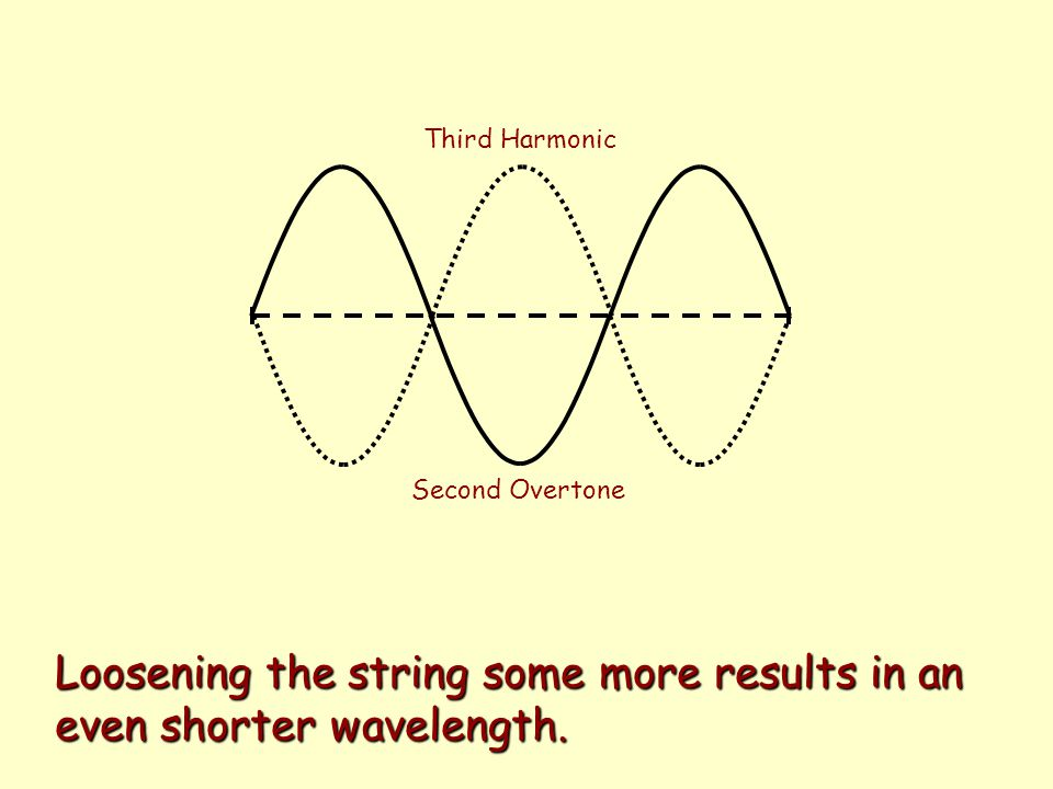 Third Harmonic Second Overtone Loosening the string some more results in an even shorter wavelength.