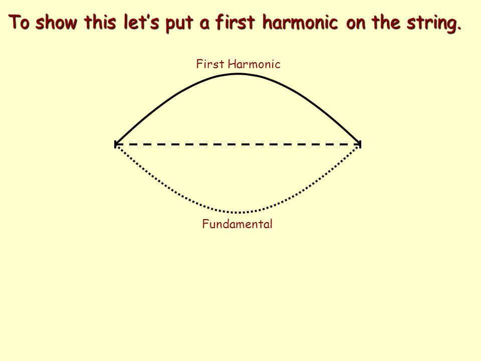 Second Harmonic First Overtone Next let's loosen the string which will slow the wave down yielding a shorter wavelength.