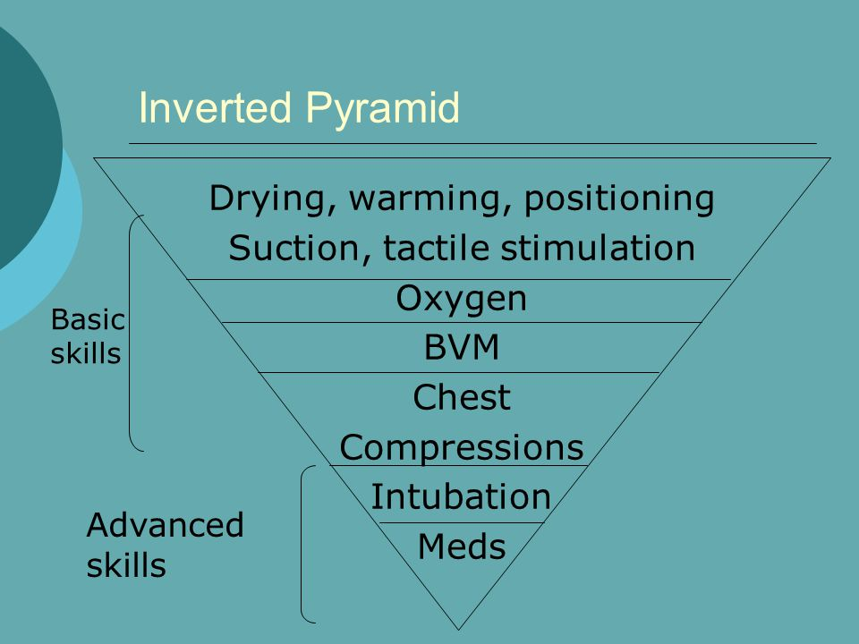 Inverted Pyramid Drying, warming, positioning Suction, tactile stimulation Oxygen BVM Chest Compressions Intubation Meds Advanced skills Basic skills