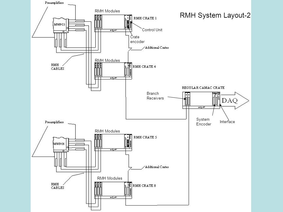 Branch Receivers System Encoder Interface RMH System Layout-2 RMH Modules Crate encoder Control Unit