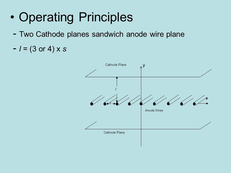 Operating Principles - Two Cathode planes sandwich anode wire plane - l = (3 or 4) x s x y s l Cathode Plane Anode Wires