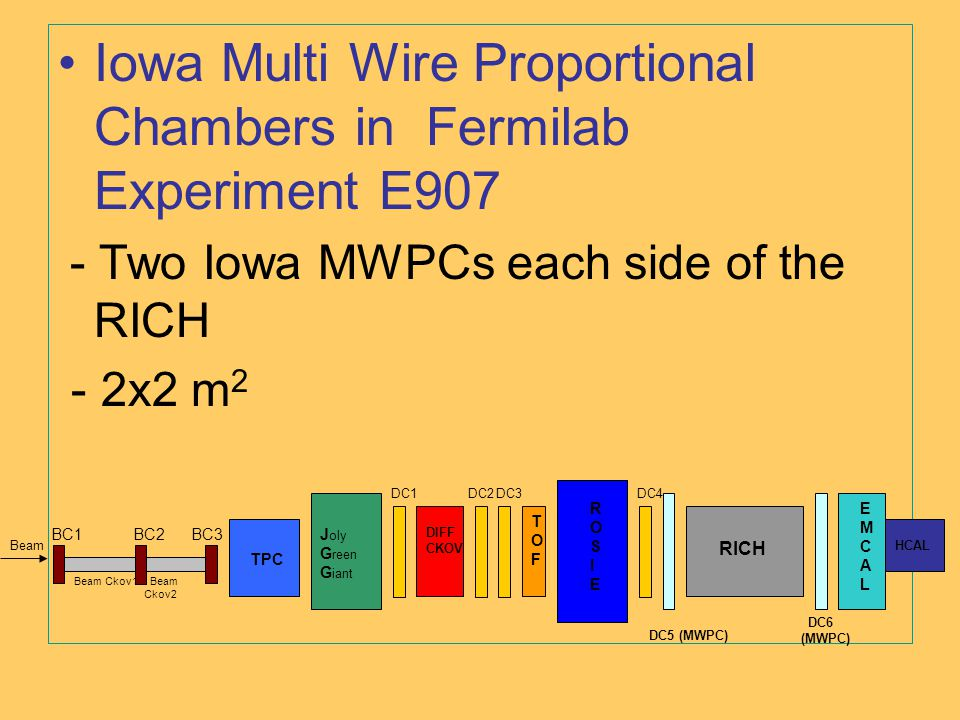 Iowa Multi Wire Proportional Chambers in Fermilab Experiment E907 - Two Iowa MWPCs each side of the RICH - 2x2 m 2 BC1BC2BC3 Beam Ckov1 Beam Ckov2 TPC J oly G reen G iant DC1 DC2DC3DC4 DIFF CKOV ROSIEROSIE RICH DC6 (MWPC) DC5 (MWPC) EMCALEMCAL HCALBeam TOFTOF
