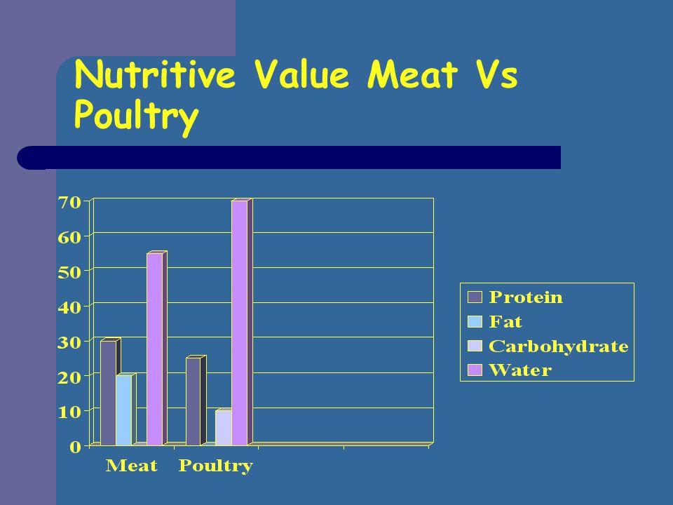 Nutritive Value Meat Vs Poultry