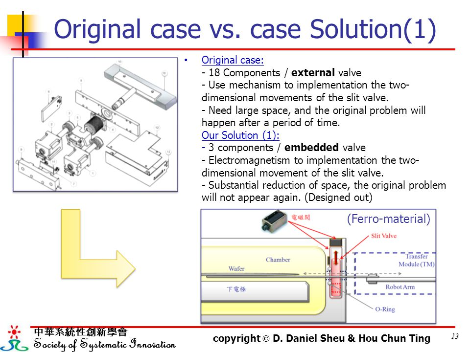 13 中華系統性創新學會 Society of Systematic Innovation copyright © D.