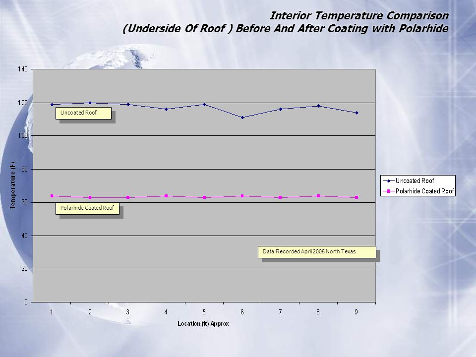 Interior Temperature Comparison (Underside Of Roof ) Before And After Coating with Polarhide Polarhide Coated Roof Uncoated Roof Data Recorded April 2