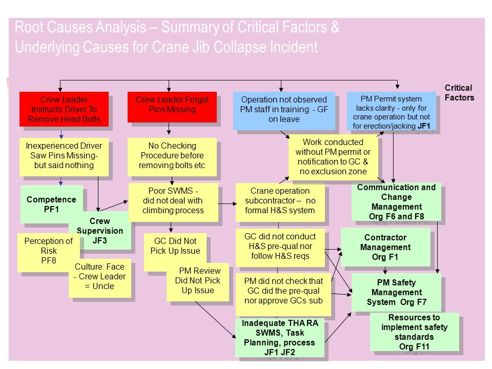 Root Causes Analysis – Summary of Critical Factors & Underlying Causes for Crane Jib Collapse Incident Crew Leader Instructs Driver To Remove Head Bolts Inexperienced Driver Saw Pins Missing- but said nothing Competence PF1 Competence PF1 Crew Supervision JF3 Perception of Risk PF8 Perception of Risk PF8 Culture: Face - Crew Leader = Uncle Poor SWMS - did not deal with climbing process Poor SWMS - did not deal with climbing process No Checking Procedure before removing bolts etc Crew Leader Forgot Pins Missing Crane operation subcontractor – no formal H&S system PM Safety Management System Org F7 Contractor Management Org F1 Contractor Management Org F1 GC Did Not Pick Up Issue GC did not conduct H&S pre-qual nor follow H&S reqs PM did not check that GC did the pre-qual nor approve GCs sub Resources to implement safety standards Org F11 Resources to implement safety standards Org F11 PM Permit system lacks clarity - only for crane operation but not for erection/jacking JF1 Communication and Change Management Org F6 and F8 Communication and Change Management Org F6 and F8 Operation not observed PM staff in training - GF on leave PM Review Did Not Pick Up Issue Inadequate THA RA SWMS, Task Planning, process JF1 JF2 Work conducted without PM permit or notification to GC & no exclusion zone Critical Factors