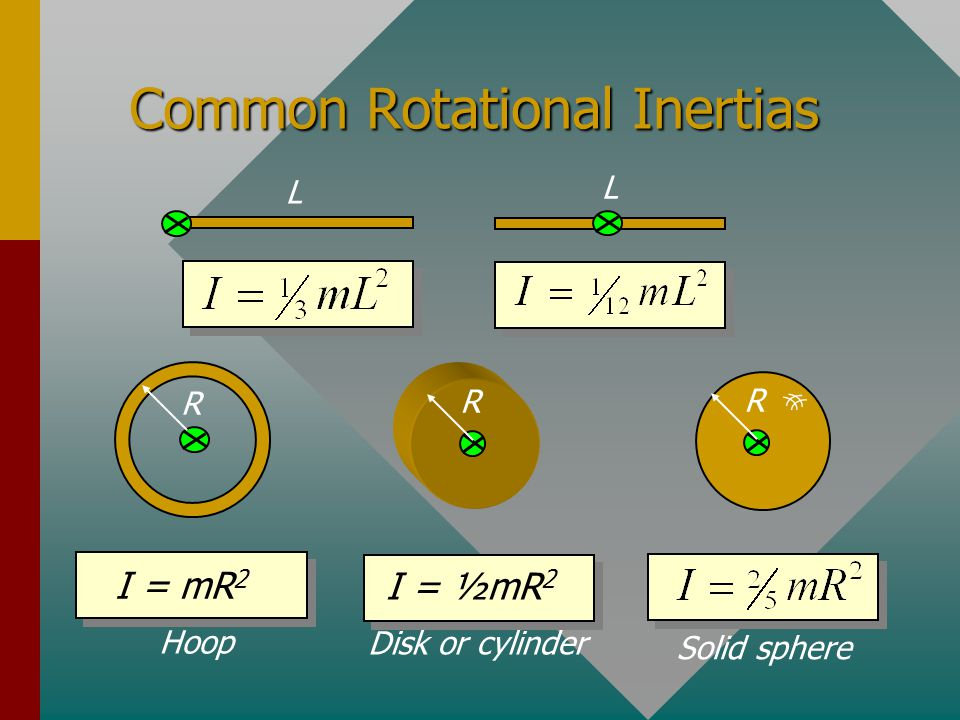 Rotational Inertia m2m2 m3m3 m4m4 m m1m1 axis  v =  R Object rotating at constant  Rotational Inertia is how difficult it is to spin an object.