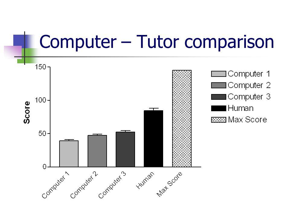 Computer – Tutor comparison