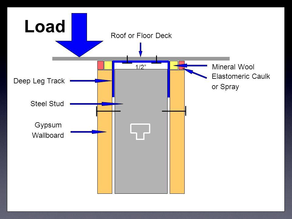 "Elastomeric Caulk or Spray Roof or Floor Deck Mineral Wool 1/2"" Gypsum Wallboard Steel Stud Deep Leg Track Load"