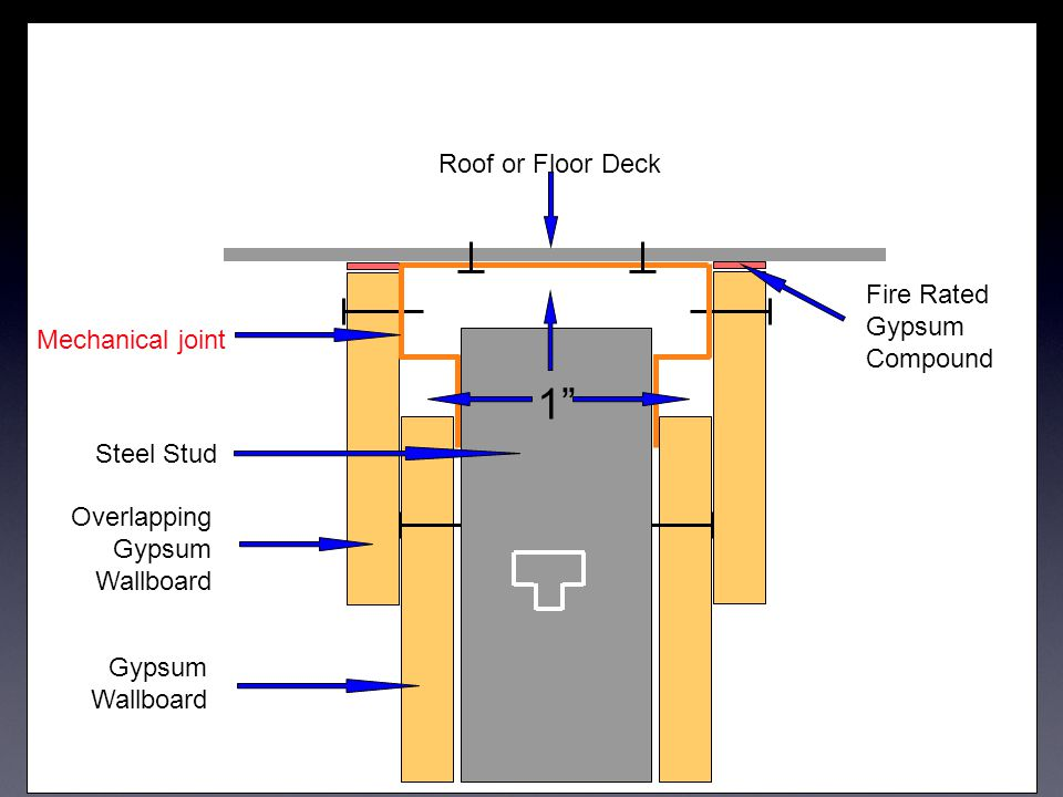 "Roof or Floor Deck Gypsum Wallboard Overlapping Gypsum Wallboard Fire Rated Gypsum Compound Mechanical joint Steel Stud 1"""