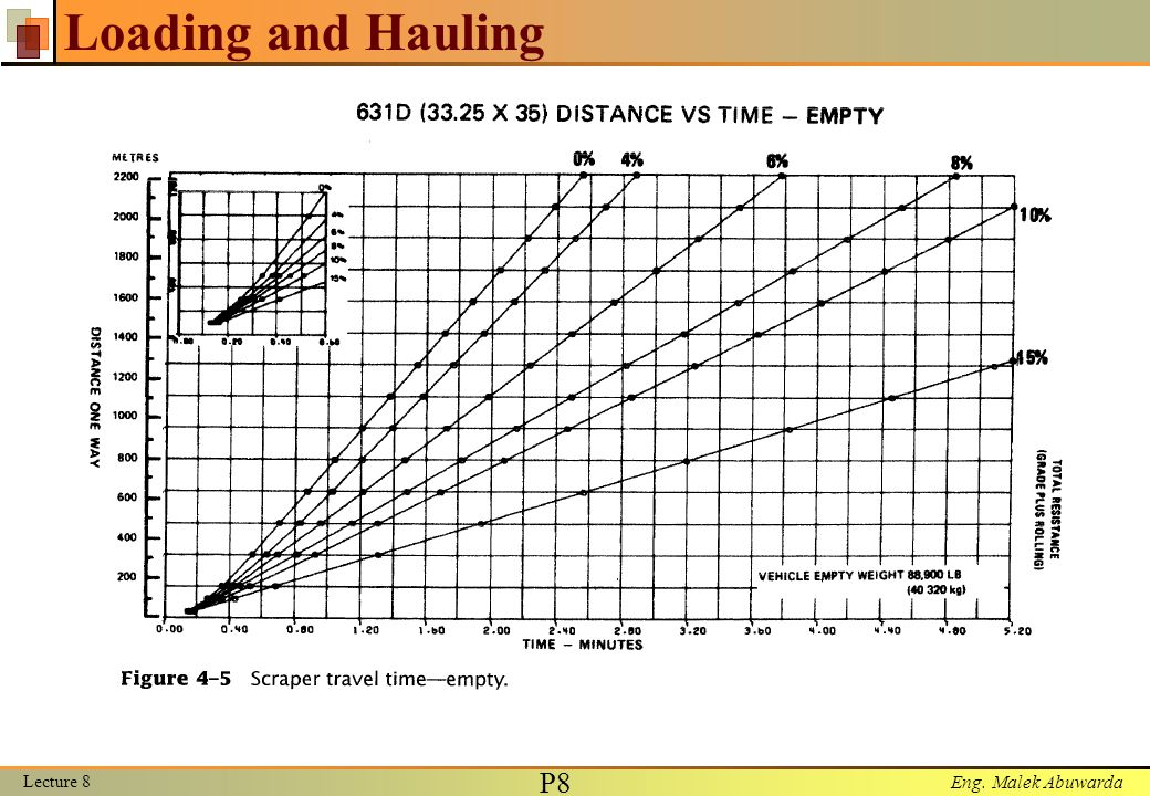 Eng. Malek Abuwarda Loading and Hauling Lecture 8 P8P8