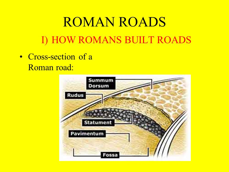 ROMAN ROADS I) HOW ROMANS BUILT ROADS Cross-section of a Roman road: