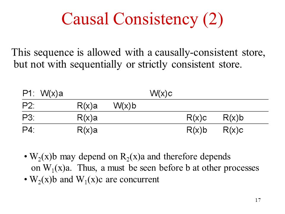 17 Causal Consistency (2) This sequence is allowed with a causally-consistent store, but not with sequentially or strictly consistent store. W 2 (x)b
