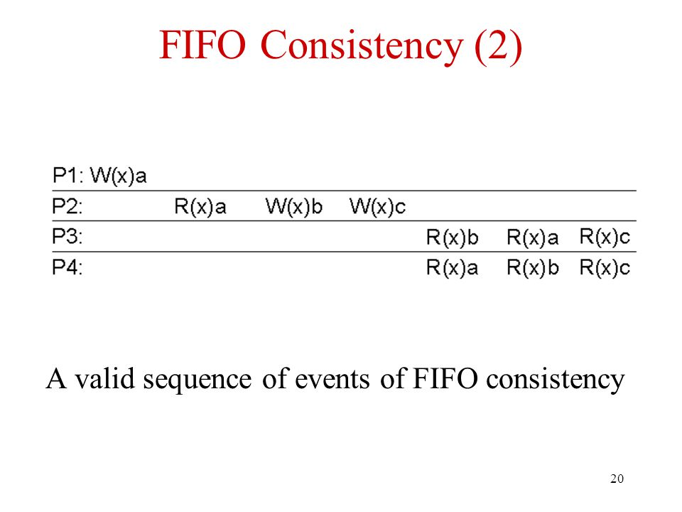 20 FIFO Consistency (2) A valid sequence of events of FIFO consistency