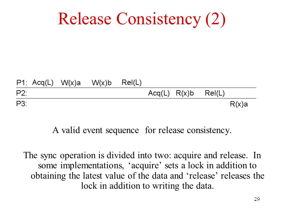 29 Release Consistency (2) A valid event sequence for release consistency.