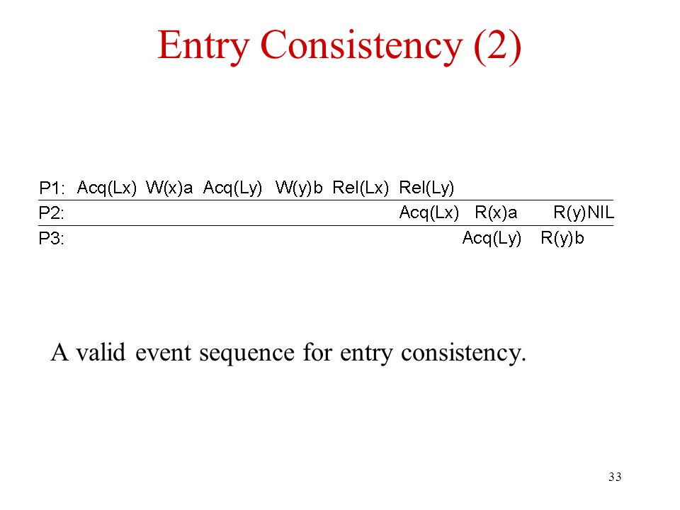 33 Entry Consistency (2) A valid event sequence for entry consistency.