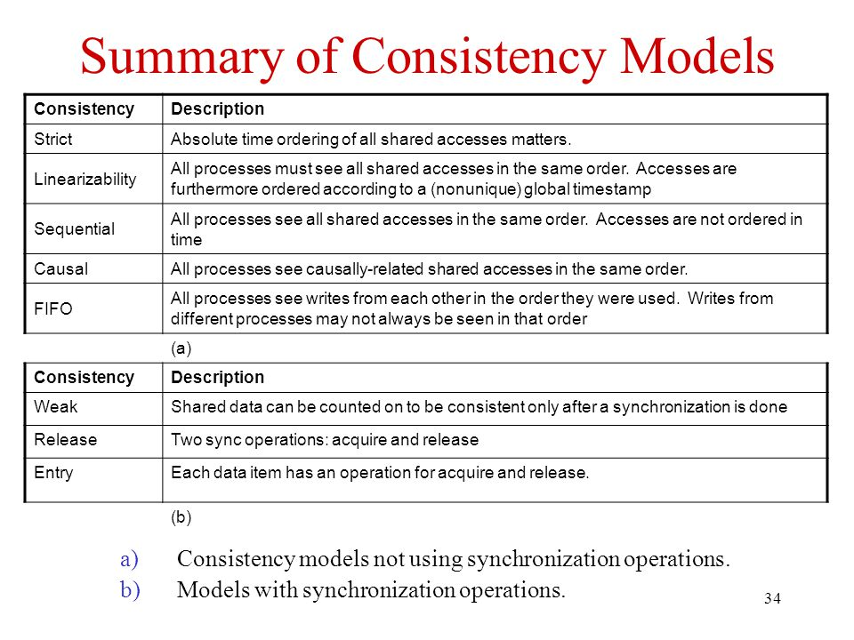 34 Summary of Consistency Models a)Consistency models not using synchronization operations.
