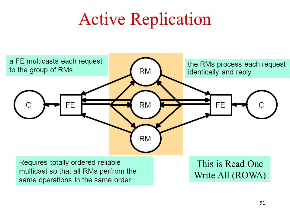 51 Active Replication FEC CRM a FE multicasts each request to the group of RMs Requires totally ordered reliable multicast so that all RMs perfrom the same operations in the same order the RMs process each request identically and reply This is Read One Write All (ROWA)