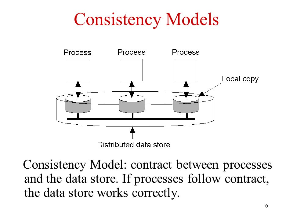 6 Consistency Models Consistency Model: contract between processes and the data store.