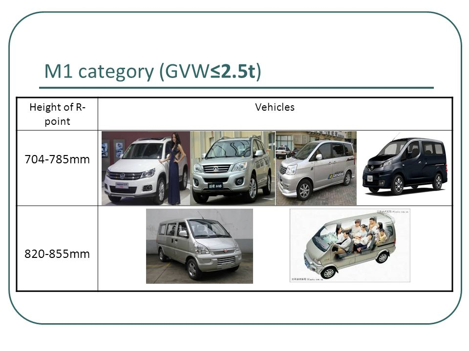 M1 category (GVW≤2.5t) Height of R- point Vehicles 704-785mm 820-855mm