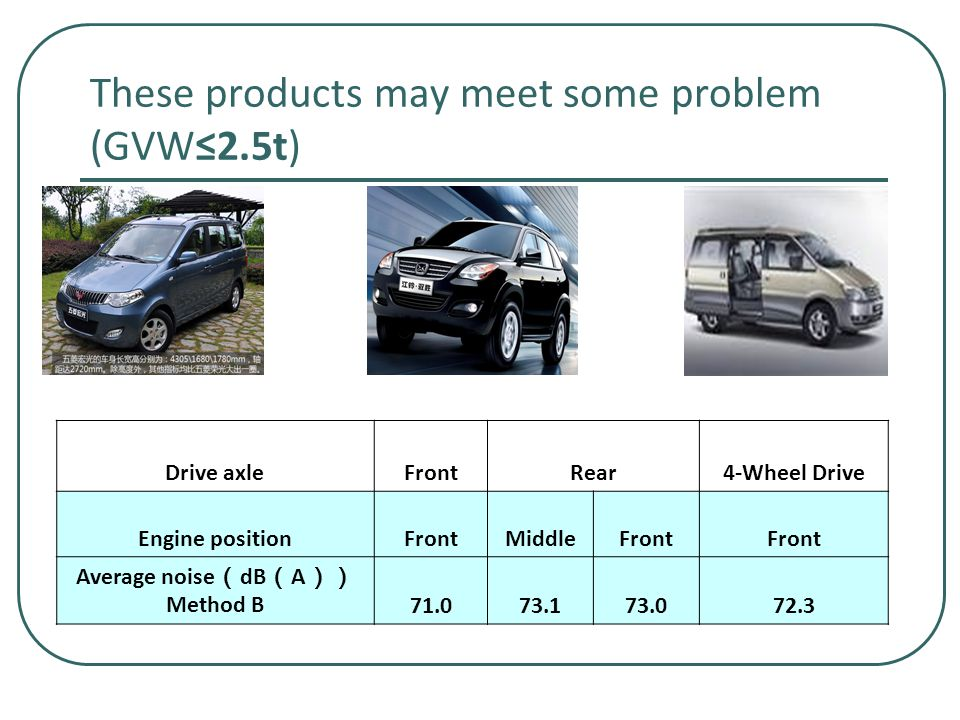 These products may meet some problem (GVW≤2.5t) Drive axleFrontRear4-Wheel Drive Engine positionFrontMiddleFront Average noise ( dB ( A )) Method B71.073.173.072.3