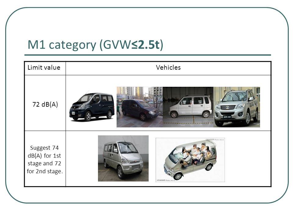 M1 category (GVW≤2.5t) Limit valueVehicles 72 dB(A) Suggest 74 dB(A) for 1st stage and 72 for 2nd stage.