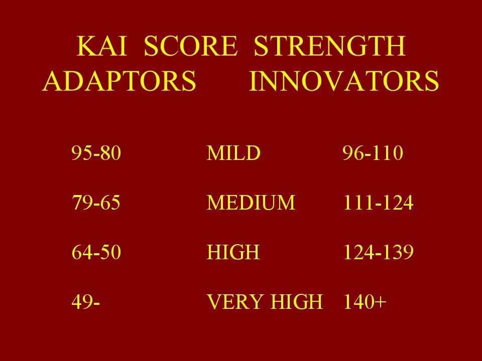 KAI SCORE DISTRIBUTION Adaptor Innovator