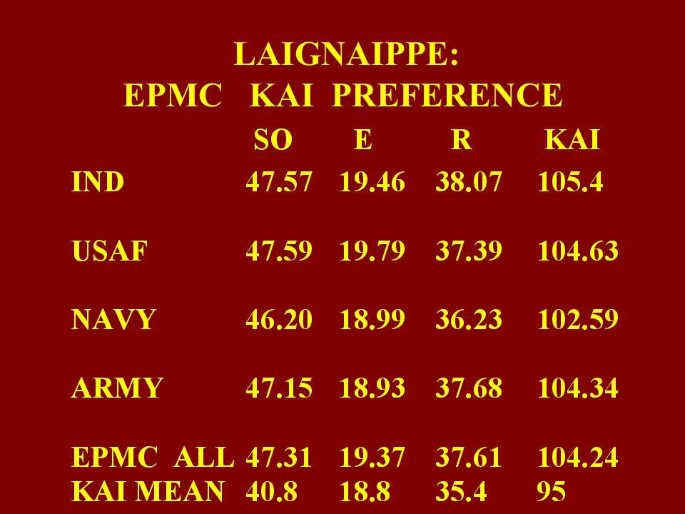 LAIGNAIPPE: EPMC KAI PREFERENCE DATA