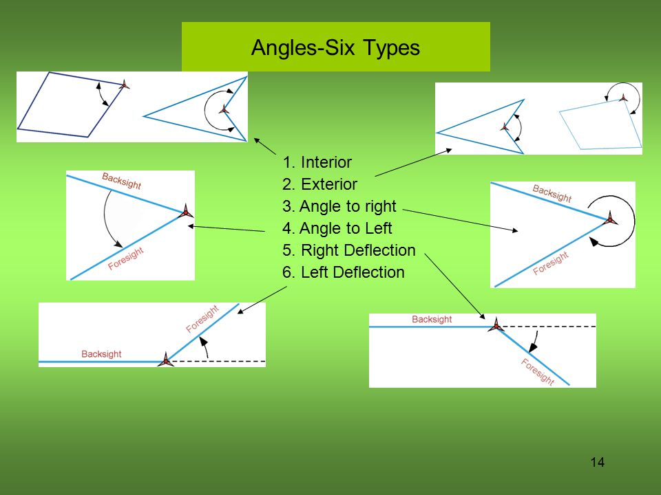 Angles-Six Types 14 1. Interior 2. Exterior 3. Angle to right 4. Angle to Left 5. Right Deflection 6. Left Deflection