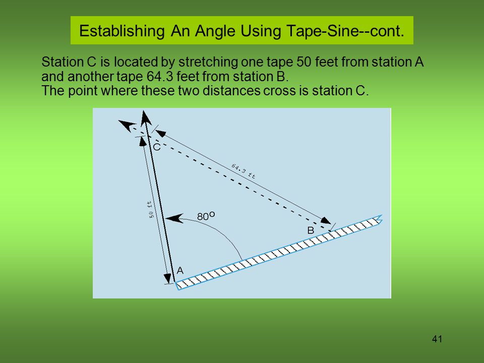 41 Establishing An Angle Using Tape-Sine--cont. Station C is located by stretching one tape 50 feet from station A and another tape 64.3 feet from sta
