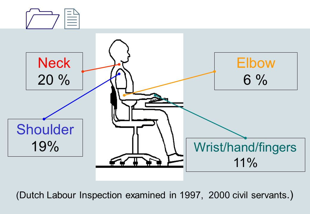 1212 Neck 20 % Elbow 6 % Shoulder 19% Wrist/hand/fingers 11% (Dutch Labour Inspection examined in 1997, 2000 civil servants.)
