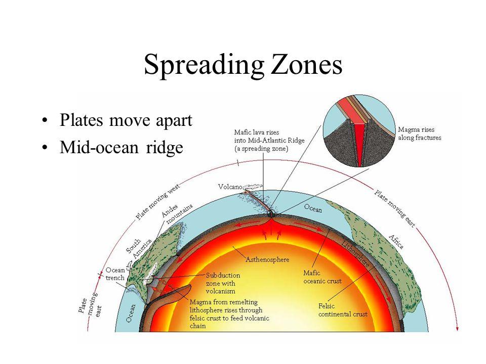 29 Spreading Zones Plates move apart Mid-ocean ridge