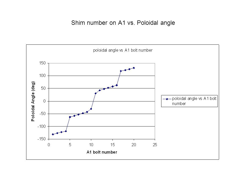 Shim number on A1 vs. Poloidal angle