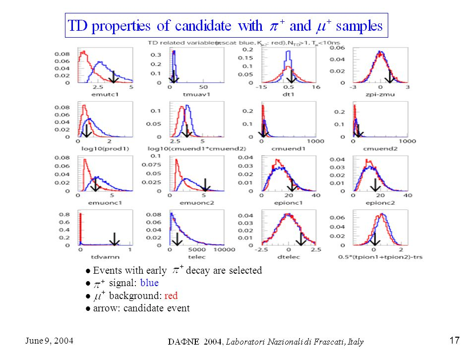 June 9, 200417 Events with early decay are selected signal: blue background: red arrow: candidate event