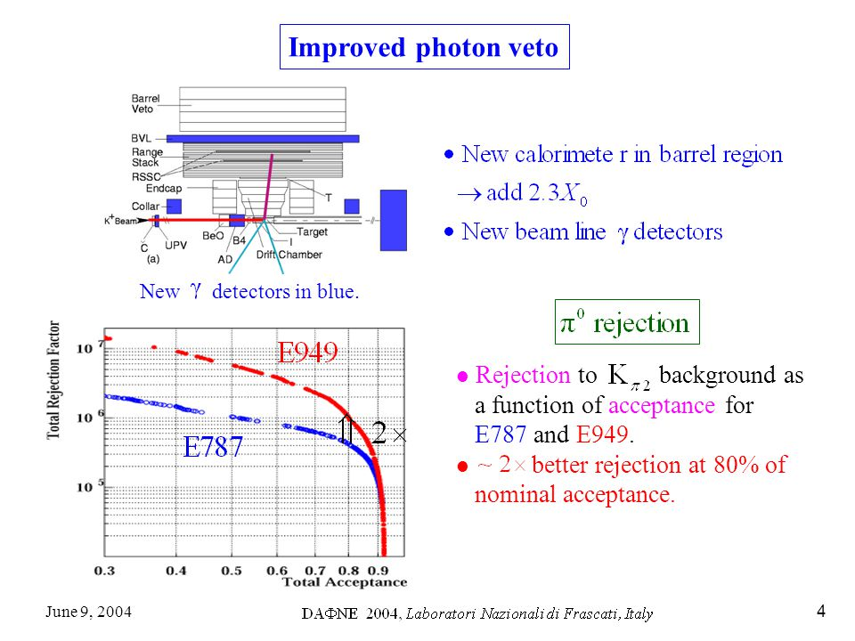 June 9, 20044 Improved photon veto Rejection to background as a function of acceptance for E787 and E949.