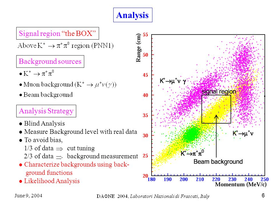 June 9, 20046 Analysis Signal region the BOX Background sources Analysis Strategy Blind Analysis Measure Background level with real data To avoid bias, 1/3 of data cut tuning 2/3 of data background measurement Characterize backgrounds using back- ground functions Likelihood Analysis