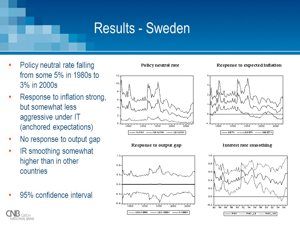 13 Results - Sweden Policy neutral rate falling from some 5% in 1980s to 3% in 2000s Response to inflation strong, but somewhat less aggressive under IT (anchored expectations) No response to output gap IR smoothing somewhat higher than in other countries 95% confidence interval